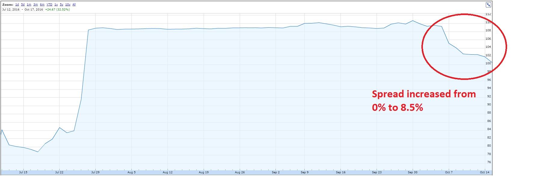 Netsuit share price