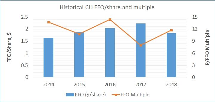 CLI chart