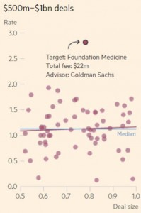 Banker fee estimate