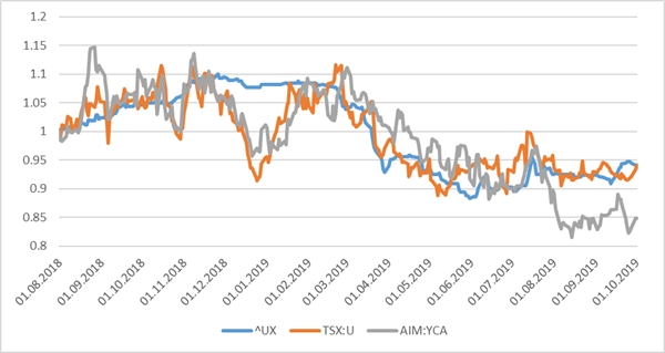 Discount divergence