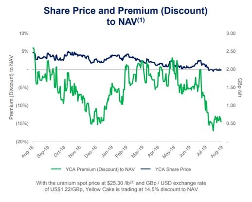 YCA discount