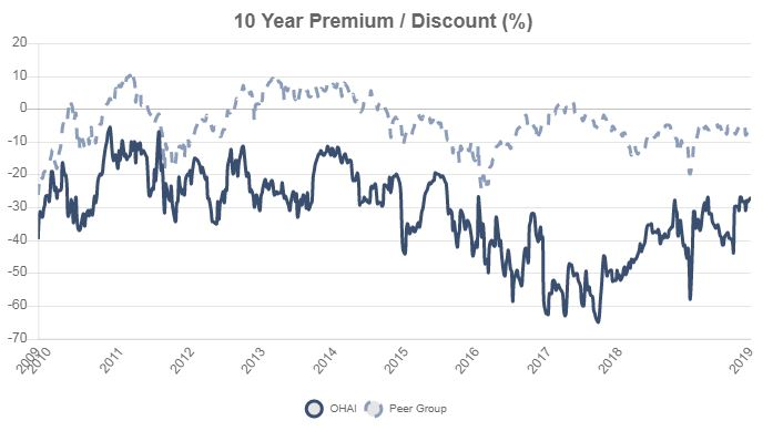 OHAI discount