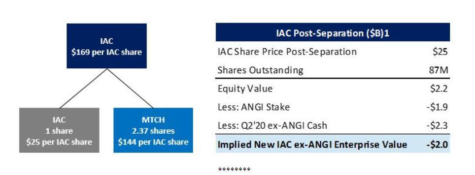 IAC arbitrage