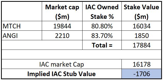 IAC discount to subs