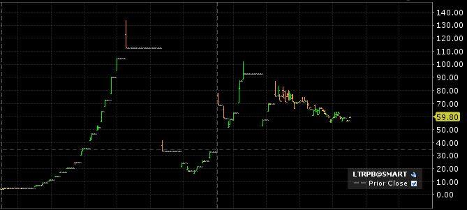 LTRPB Trading