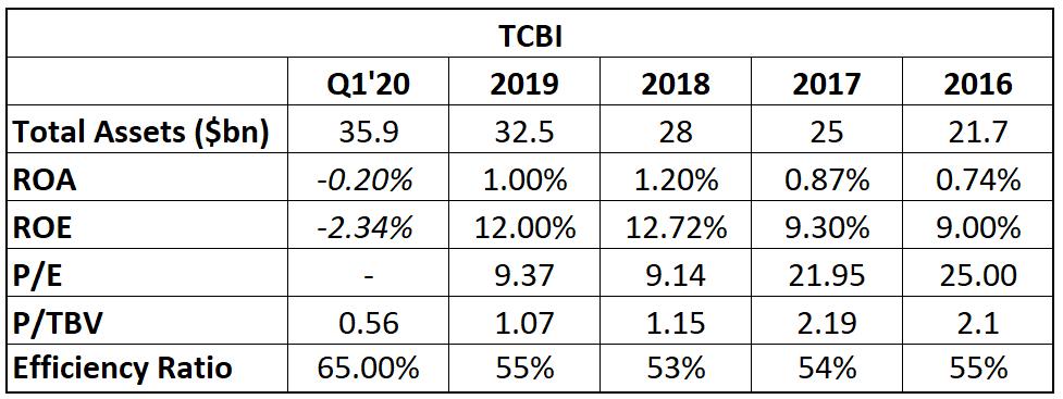 TCBI performance