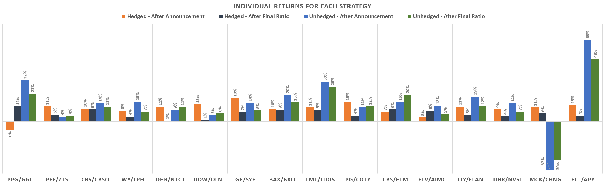 Individual returns of diff strats