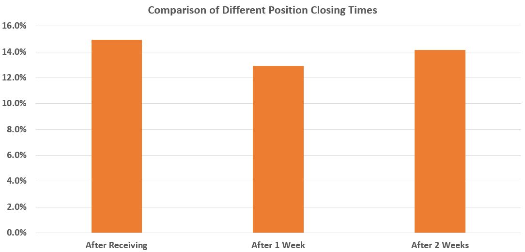 comparison of diff closing times