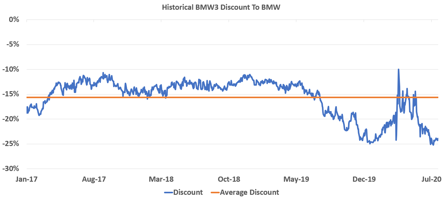 bmw discount