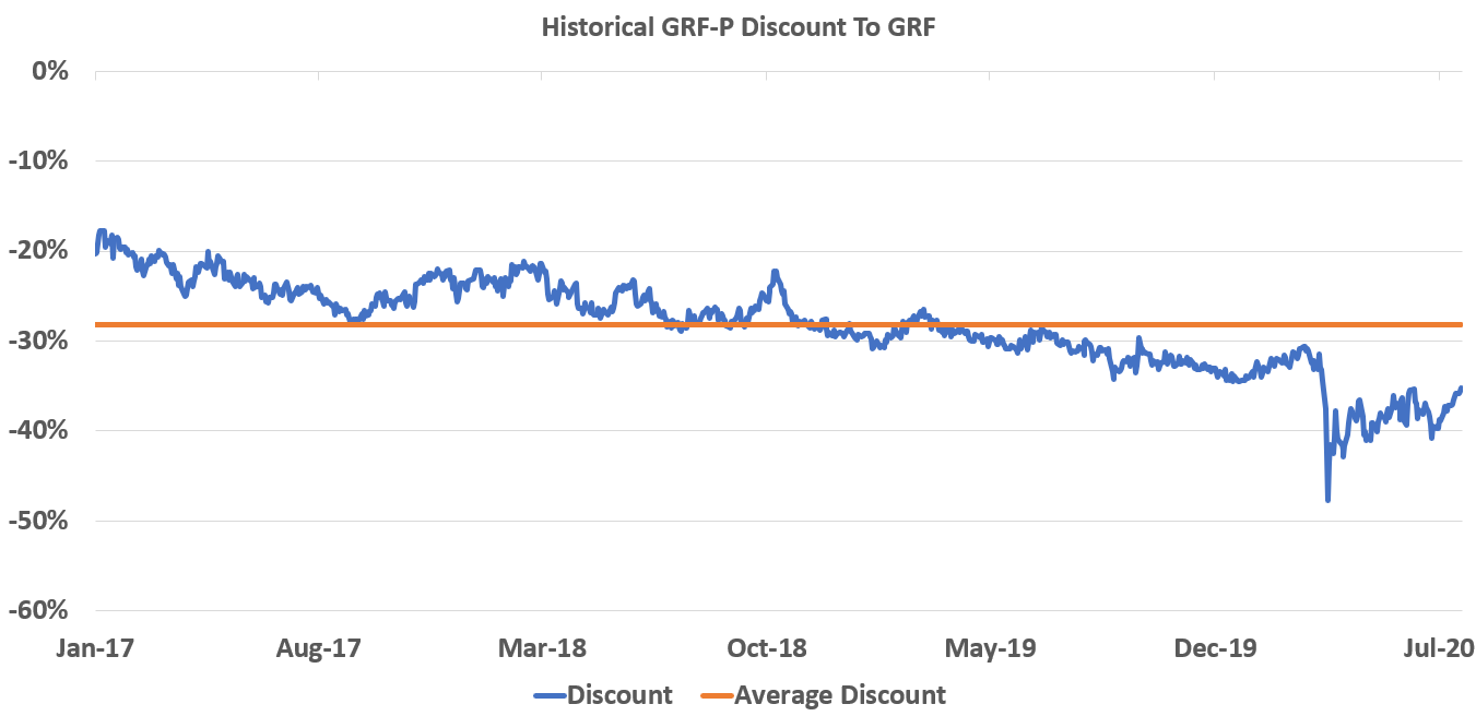grf discount