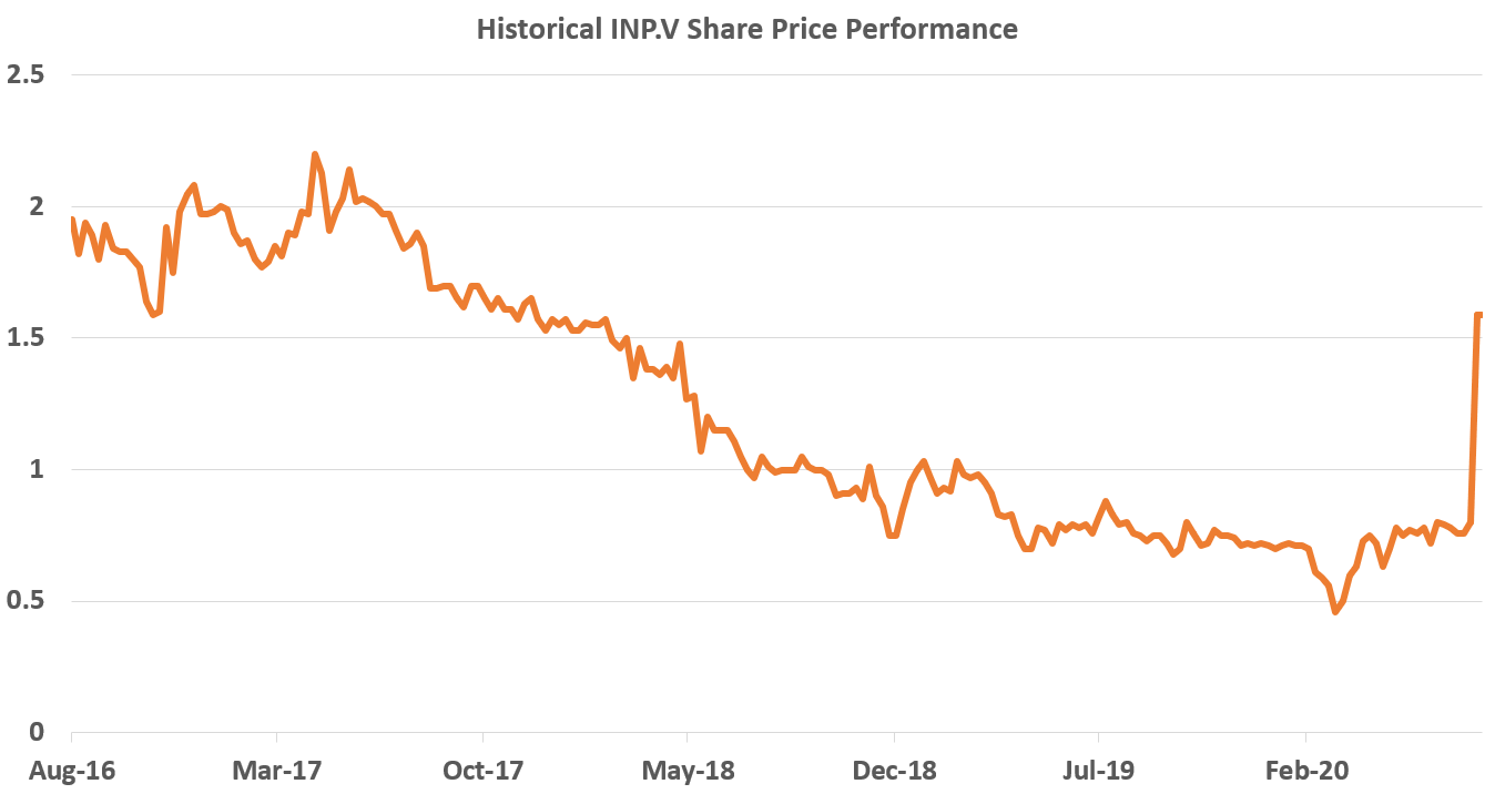 INP share price perf