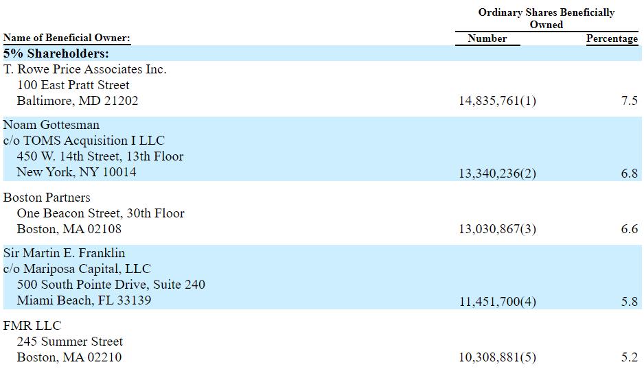 NOMD shareholders